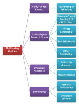 Research Proposal for CSC Scholarship Research Proposal